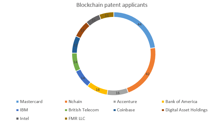 Blockchain patent applicants Feb 2018