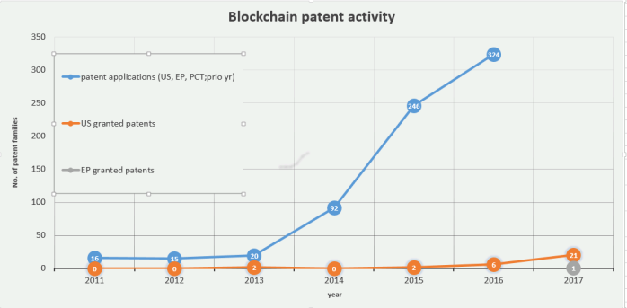 Blockchain patents Feb 2018